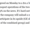 ゼネラルエレクトリック(GE)が15ドル突破