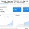 新型コロナウイルス災害、Google AI 予測による、1都3県と他府県との違いを考察 (1月10日)