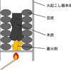 火起こし器を使って豆炭に火をつける方法