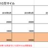 ANAマイル大量獲得計画2016年下半期編(10万マイルを貯める)