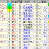 第53回スプリンターズステークス(GI)