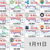 お昼の仮想通貨状況報告