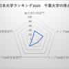 千葉大学 日本大学ランキング12位