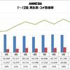 「AMNESIA」1〜12話 再生数・コメ数推移グラフ