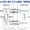Elastic Stackを導入することでRDB検索を高速化する