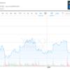 Twitter株価、2013年のIPO時の価格とぴったり同じ26ドルで取引終了