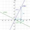 直交する二直線の傾きの条件