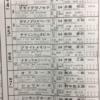 1/22(日) 中山競馬場・ブライトメモリーのメイクデビュー観戦記