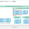 自宅ラボ NSX-T 3.1 の構築。Step-06: Edge トランスポート ノードの準備