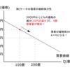 需要の価格弾力性Ⅰ-公務員試験のためのミクロ経済学
