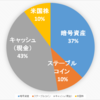 【2020.10.15】ポートフォリオ公開(運用状況)