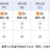 今日の気温と4月1日の気温