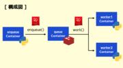 Redash v9 で採用されたジョブキューライブラリ RQ (Redis Queue) の基本機能を試した