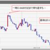 投資運用実績 FXトラリピ&トライオートFX&ユーロズロチ(3/18~3/22)