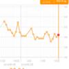 糖質制限ダイエット日記 60.4kg(+0.4kg) 今日はマラソン練習会にビュッフェに串カツ!