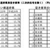 鹿児島県の空き家率は全国6番目に高い割合。なのに建築中アパートの多い謎
