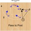 「ボールムーブメント」―バスケットボール戦術クリニック ②―