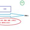 文書(もんじょ)、記録、編纂物の概念図