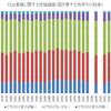 日本の愛国心の程度の推移(1968年~2015年)