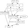 Vimメモ : vim-easy-alignでテキスト整形