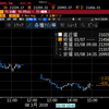 【株式】世界景気の先行き不安から大幅続落