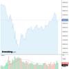 2020-06-16 週明け米国株の状況