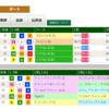 9日目札幌開催など気になる馬