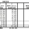 山尾志桜里の当選に疑問!?ネットで無効票が多すぎると指摘!!