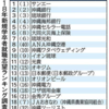 沖縄の就職ランキングの考察(2017年3月発表)