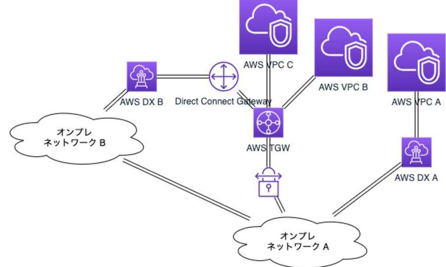 AWS Direct Connect を AWS Transit Gateway に接続した話