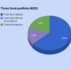 Three-fund portfolio=スリーファンド ポートフォリオ