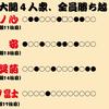 照ノ富士、新旧大関対決を制して単独トップに。