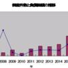 太陽光発電関連企業の倒産