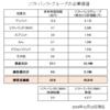 ソフトバンクグループ(9984)の企業価値を分析