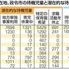 「特定の園希望」待機児童に数えず 国の基準、自治体から疑問の声 - 東京新聞(2019年9月7日)