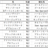 【ABH】札幌2歳ステークス2020出走馬予定馬血統考察と消去法予想