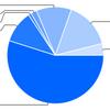 2014年末の成績と資産構成