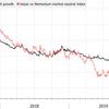 JPモルガンチェース「今のところ予想は外れてるけど、バリュー株の時代はもうすぐ来るよ」