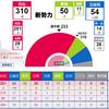選挙結果!(゚∀。)ノ