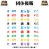 7/14(火)カラコン成績