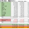 【純資産前月比+5%】2021年1月末の資産公開【総資産1200万円超】