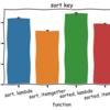 Pythonの知っておくと良い細かい処理速度の違い8個