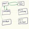 MySQLの空間データ型の変換(1)~MULTIPOINTやLINESTRINGからPOINTを得る~