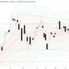 今週の日経平均株価分析(5月6日~5月7日)