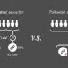 Polkadotとは | ブロックチェーン間をつなぐ Web3プロジェクト