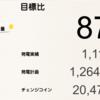 7月の千葉市緑区高田町1号発電所における総発電量は1,111kWh(目標比87%)でした!