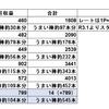 令和3年7月のブログ収益(ブログ収益日記・令和3年8月)