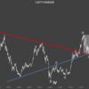 日経平均株価指数。本格的な下降トレンド入りで、経済、ホントに大丈夫?