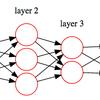 ニューラルネットワークを図解するためグラフ描画ツールgraphviz導入