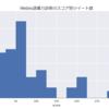 Weblio語彙力診断のスコア分布を調べてみた